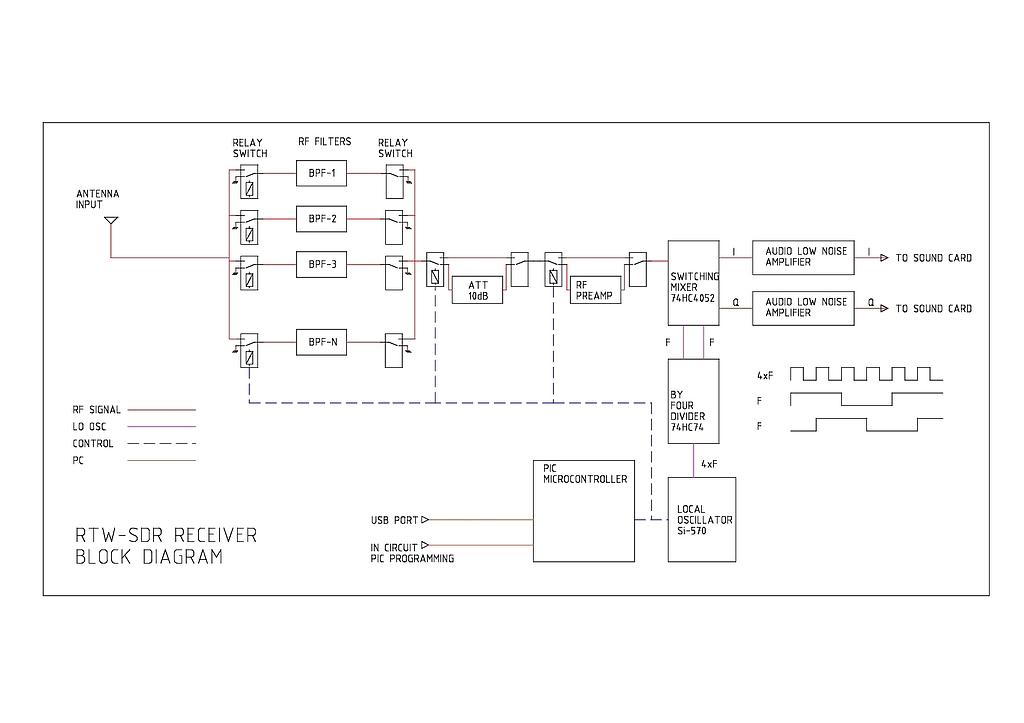 block diagram 27256 sdr hf receiver design #14